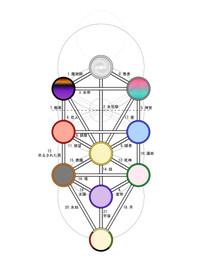 Sephiroth_tarot2