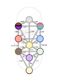 Sephiroth_tarot3